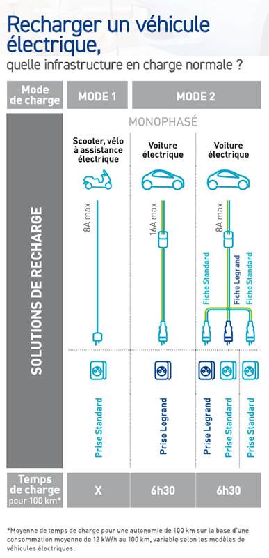 RECHARGE VEHICULE ELECTRIQUE PART-2